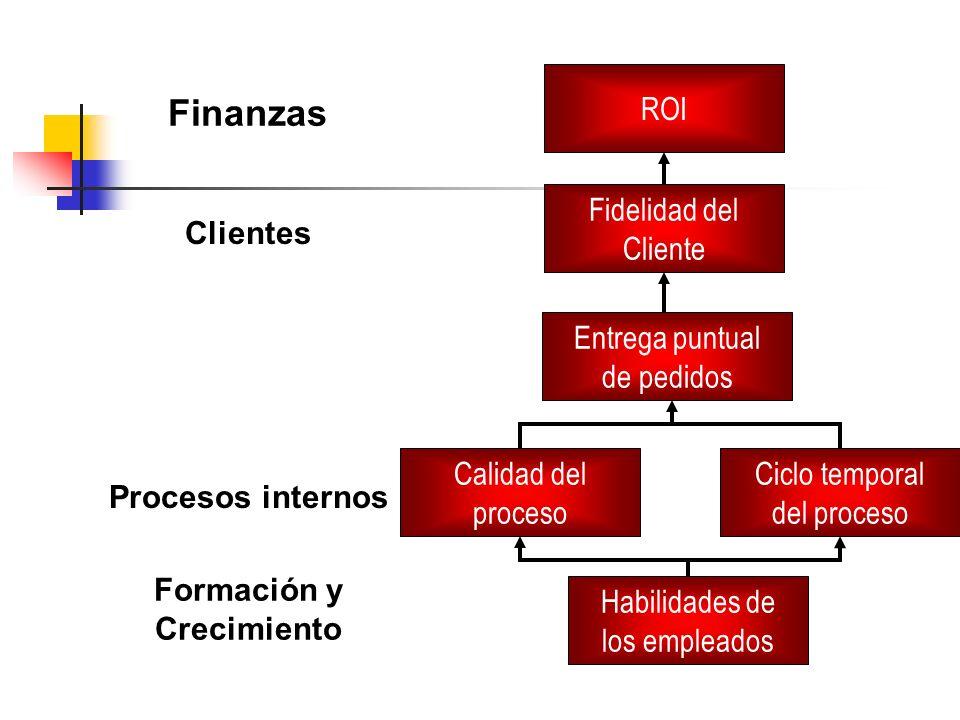 Finanzas ROI Fidelidad del Cliente Entrega puntual de pedidos