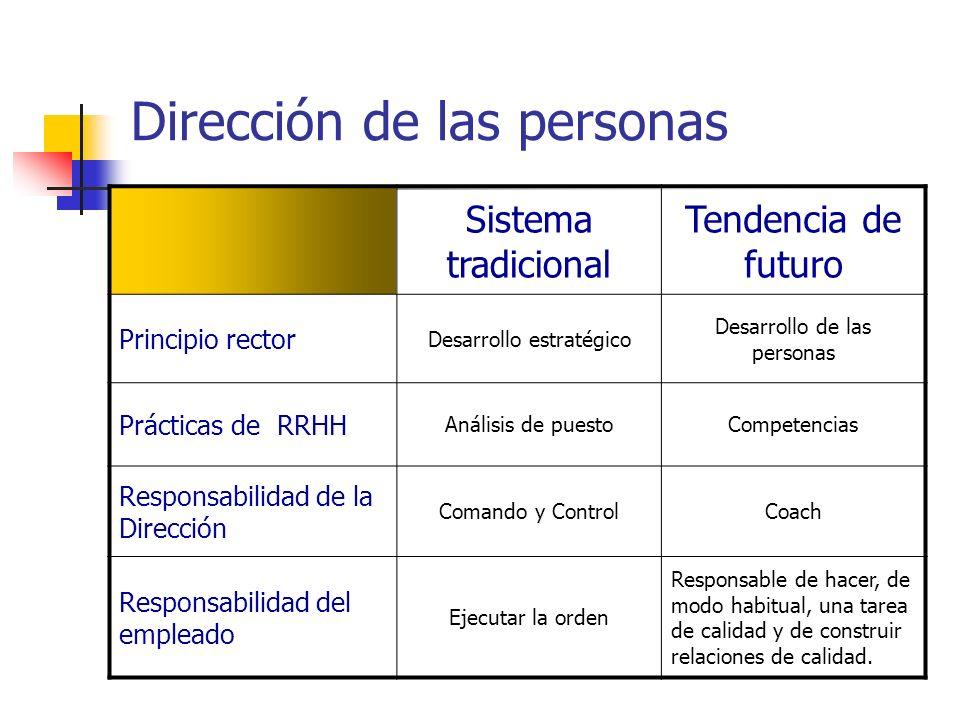 Dirección de las personas