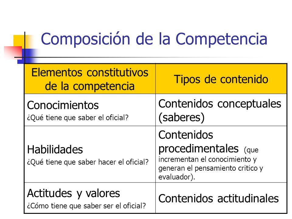 Composición de la Competencia