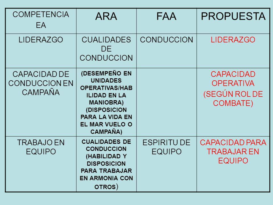 ARA FAA PROPUESTA COMPETENCIA EA LIDERAZGO CUALIDADES DE CONDUCCION