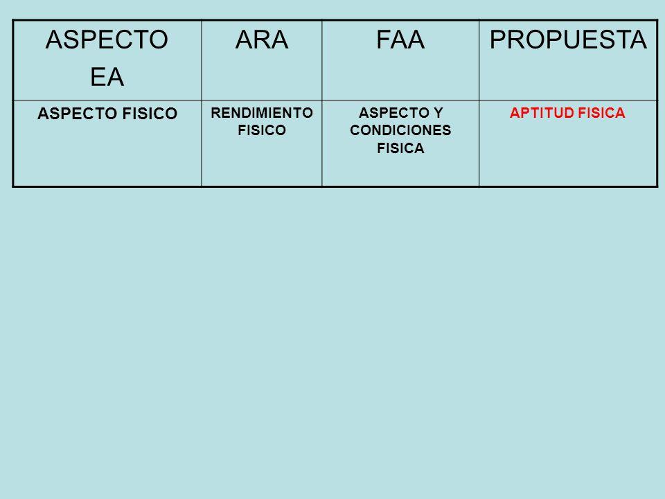 ASPECTO Y CONDICIONES FISICA