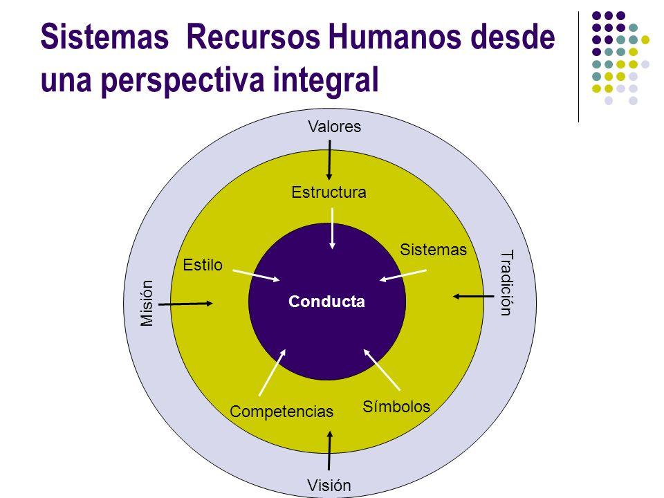 Sistemas Recursos Humanos desde una perspectiva integral