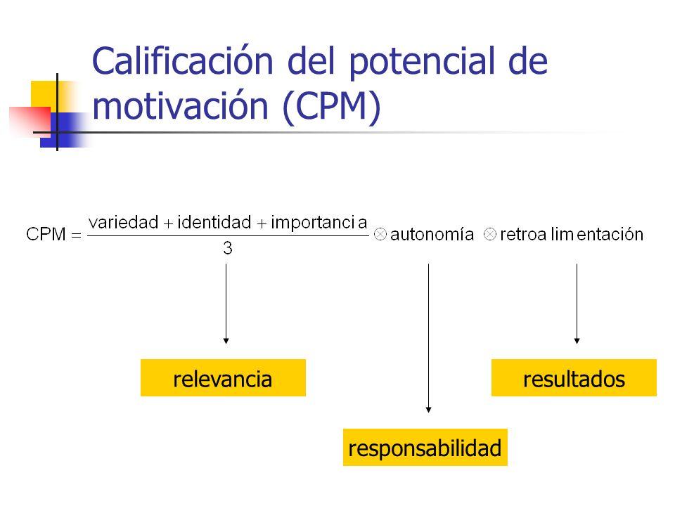 Calificación del potencial de motivación (CPM)
