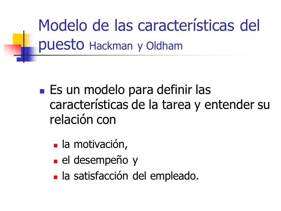 Modelo de las características del puesto Hackman y Oldham