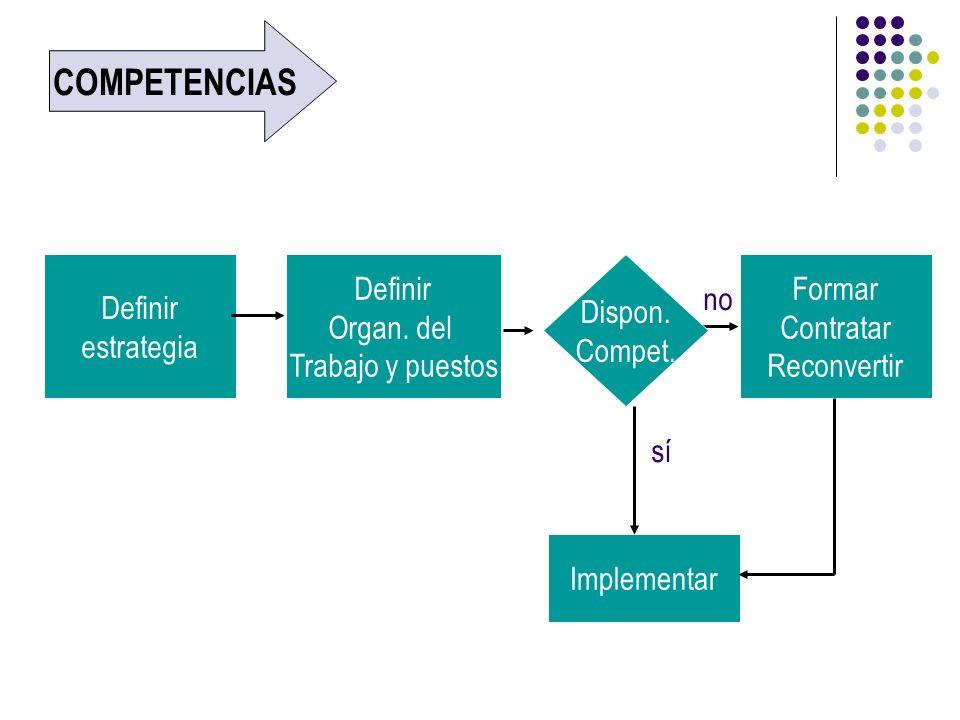 COMPETENCIAS Definir estrategia Definir Organ. del Trabajo y puestos