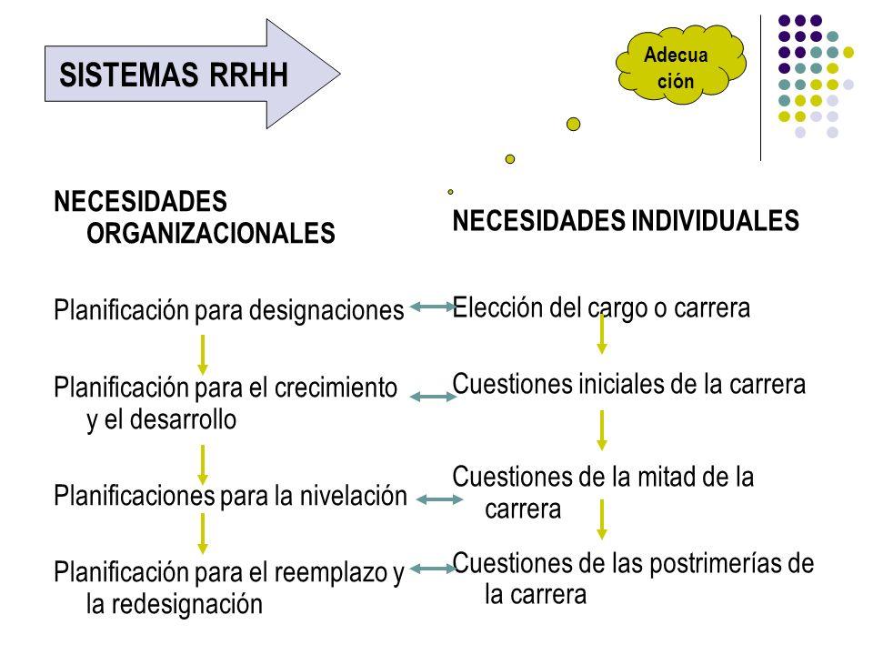 SISTEMAS RRHH NECESIDADES INDIVIDUALES NECESIDADES ORGANIZACIONALES