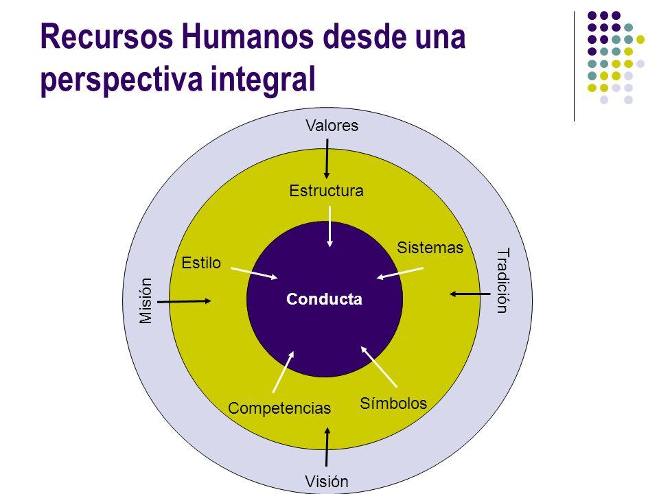 Recursos Humanos desde una perspectiva integral