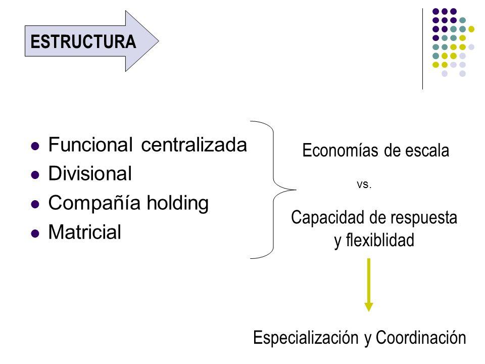 Funcional centralizada Divisional Compañía holding Matricial