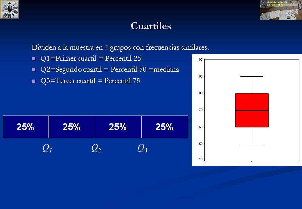 Cuartiles Dividen a la muestra en 4 grupos con frecuencias similares. Q1=Primer cuartil = Percentil 25.