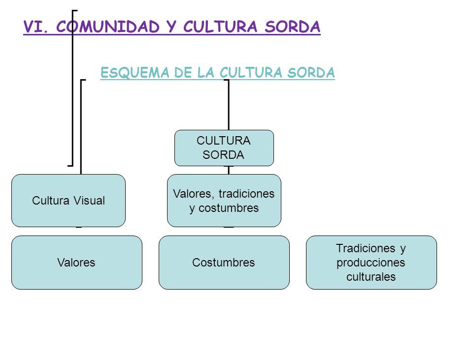 ESQUEMA DE LA CULTURA SORDA