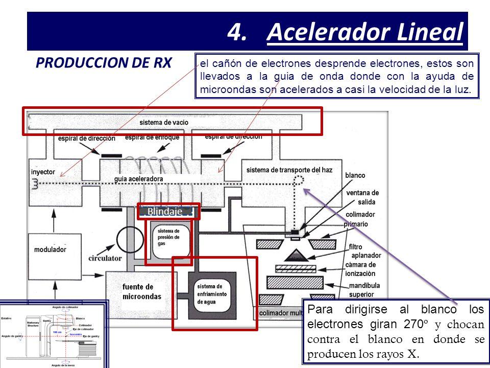 Acelerador Lineal PRODUCCION DE RX