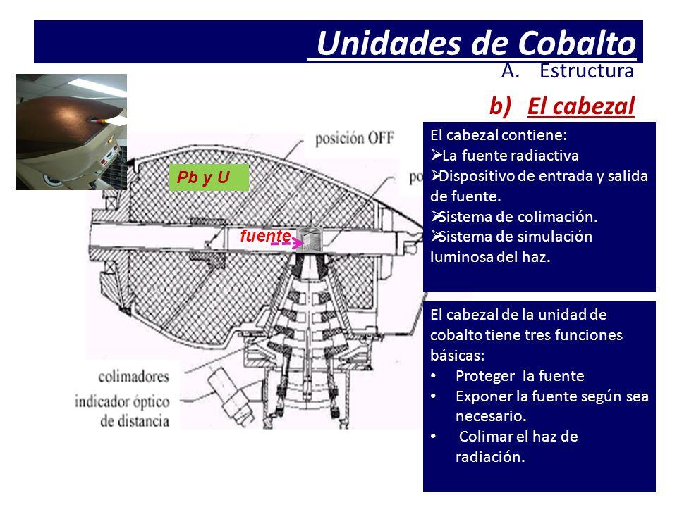 Unidades de Cobalto El cabezal Estructura El cabezal contiene: