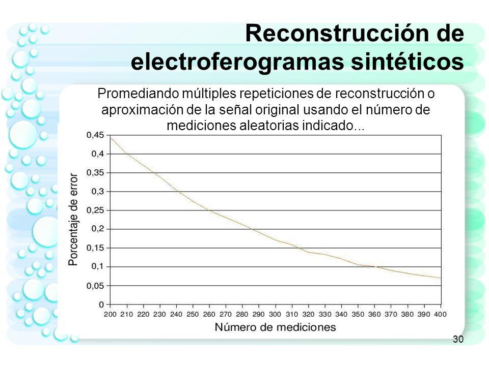 Reconstrucción de electroferogramas sintéticos