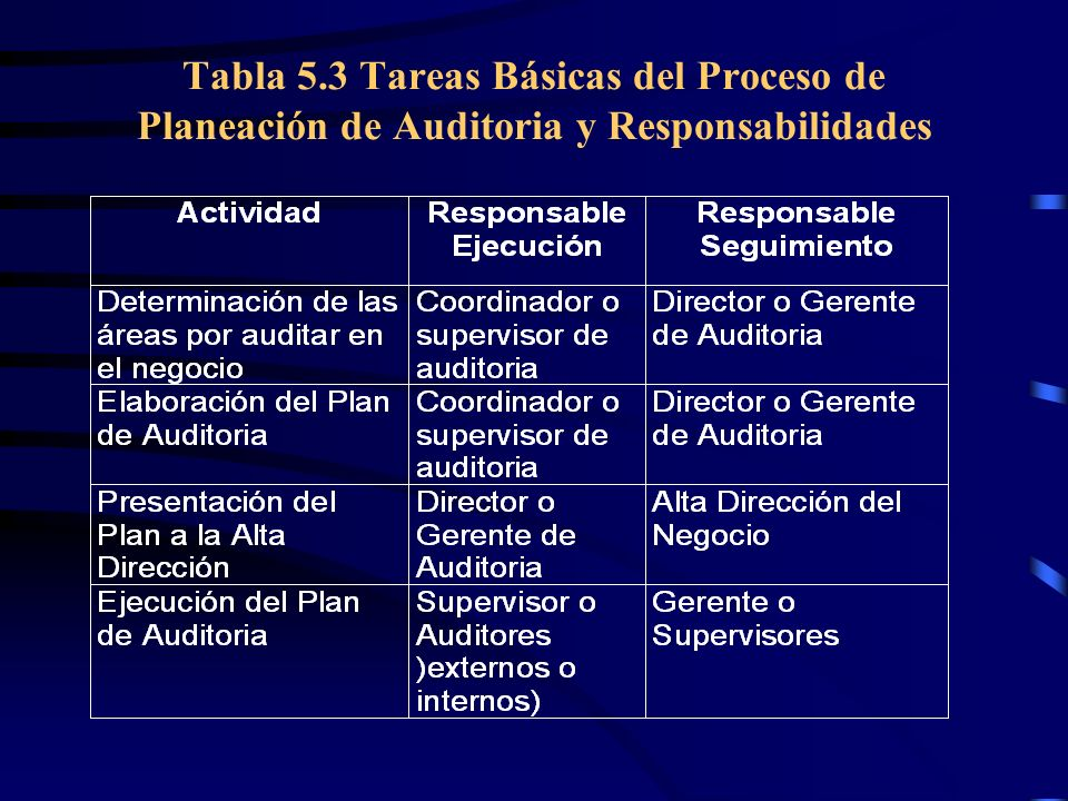 Tabla 5.3 Tareas Básicas del Proceso de Planeación de Auditoria y Responsabilidades