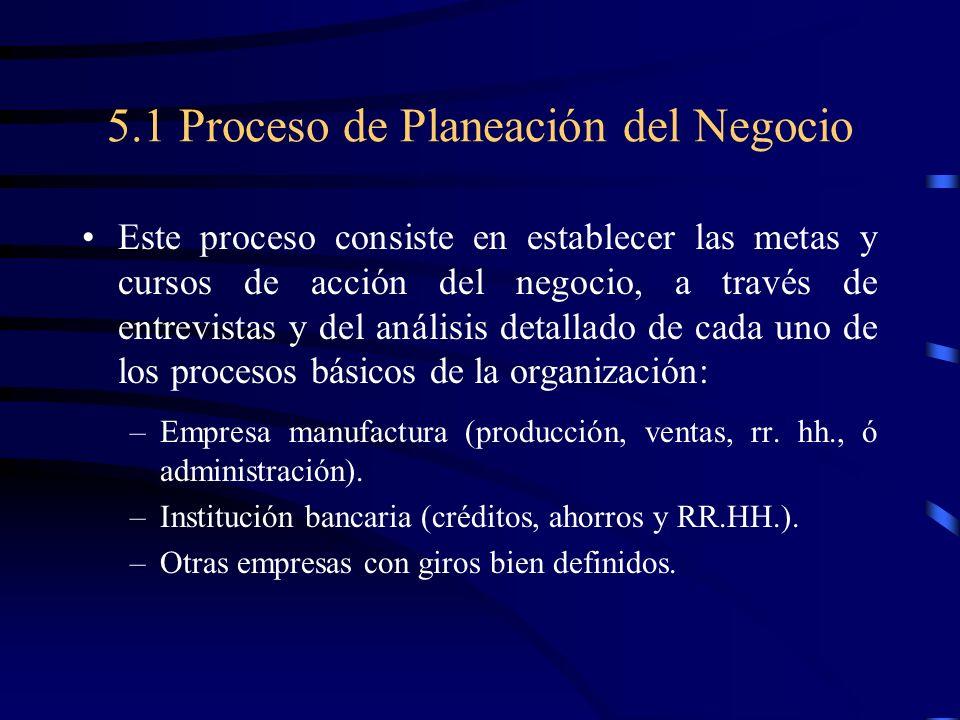 5.1 Proceso de Planeación del Negocio