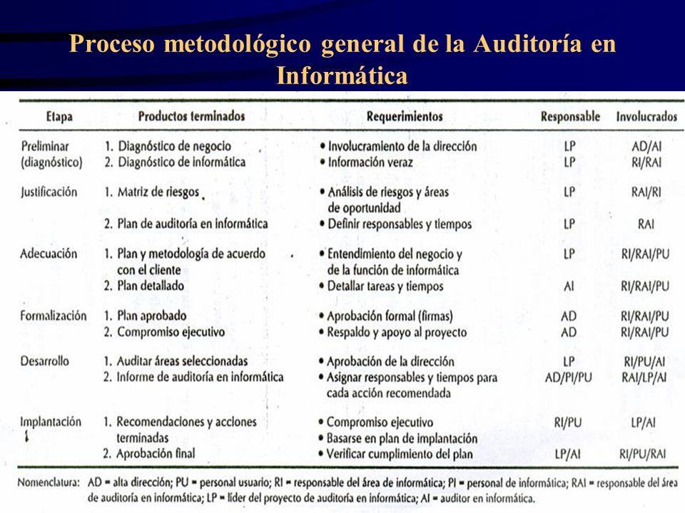 Proceso metodológico general de la Auditoría en Informática