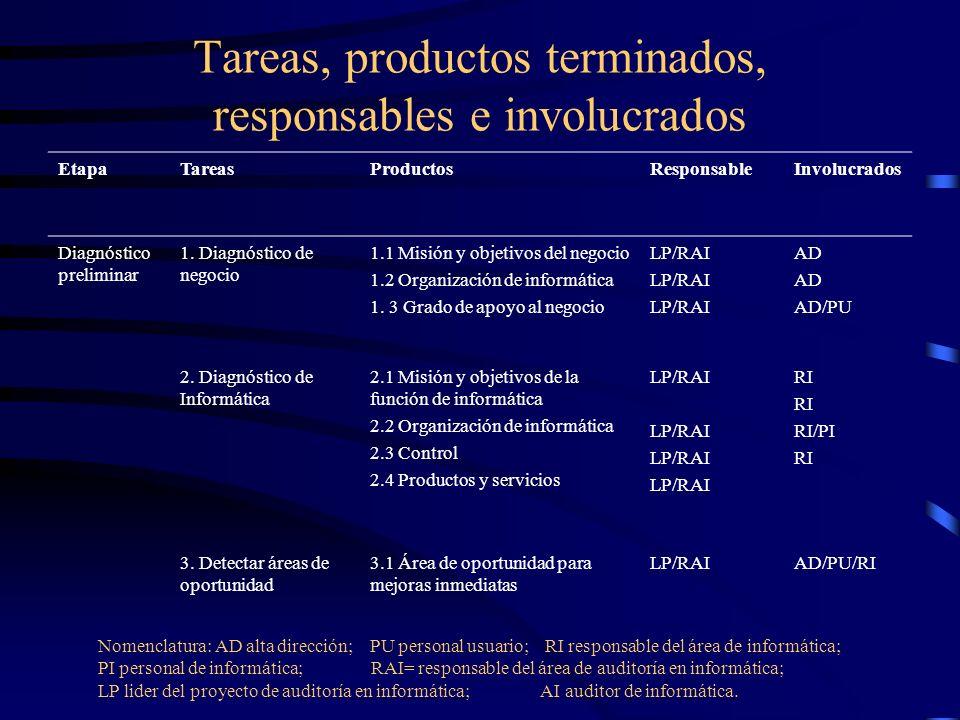 Tareas, productos terminados, responsables e involucrados