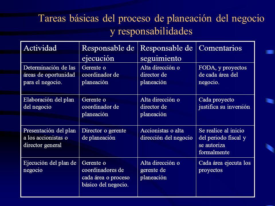 Tareas básicas del proceso de planeación del negocio y responsabilidades