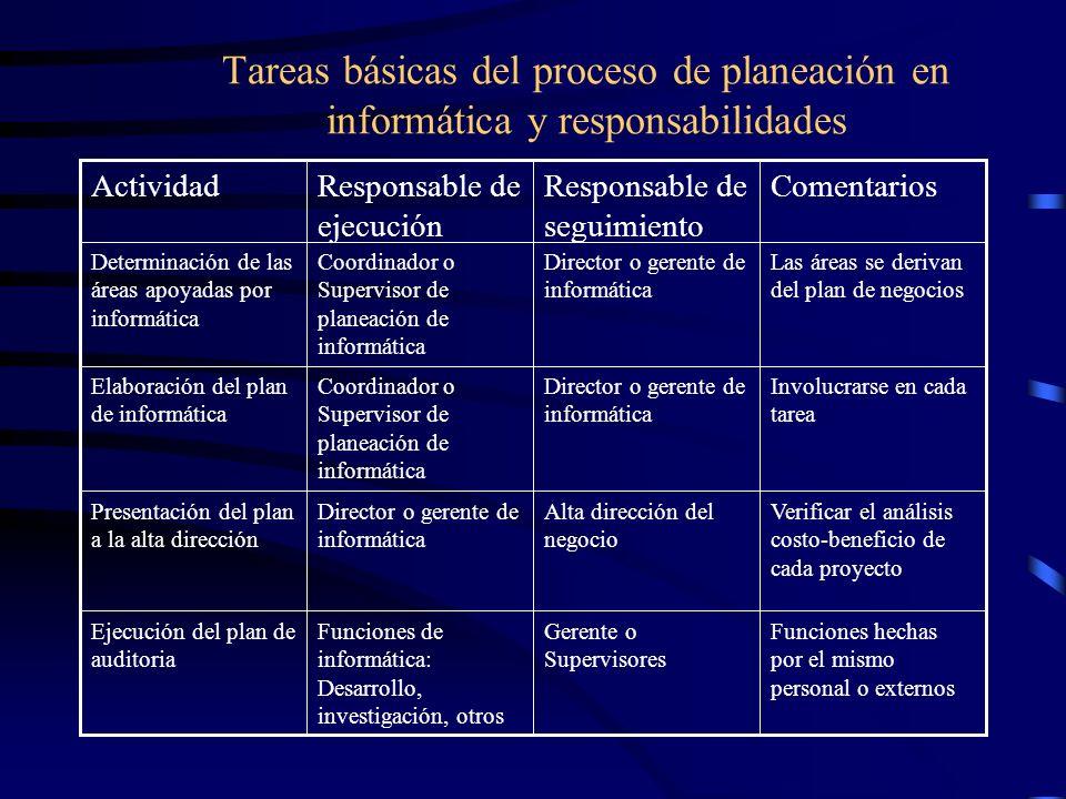 Tareas básicas del proceso de planeación en informática y responsabilidades
