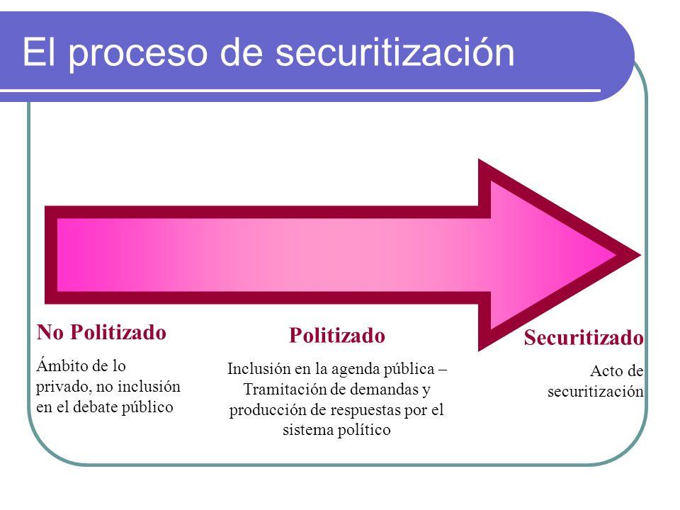 El proceso de securitización