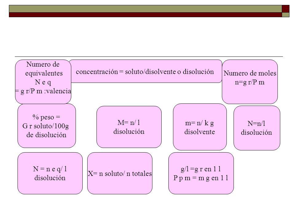 concentración = soluto/disolvente o disolución