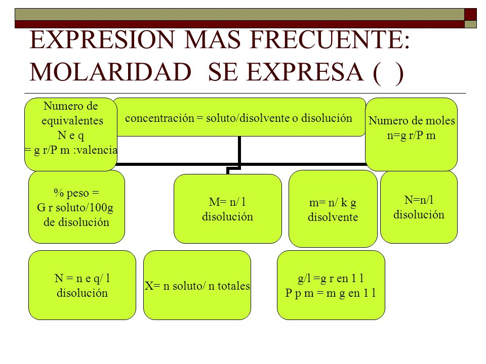 EXPRESION MAS FRECUENTE: MOLARIDAD SE EXPRESA ( )