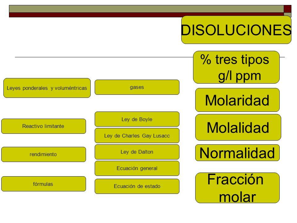 DISOLUCIONES Molaridad Molalidad Normalidad Fracción molar