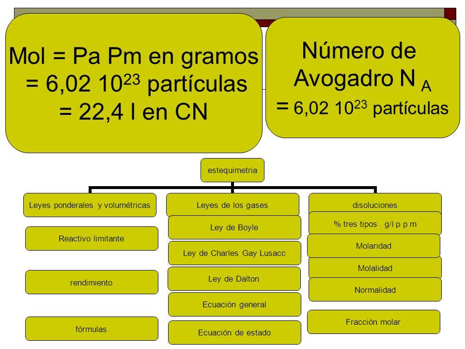 Mol = Pa Pm en gramos = 6,02 1023 partículas. = 22,4 l en CN.