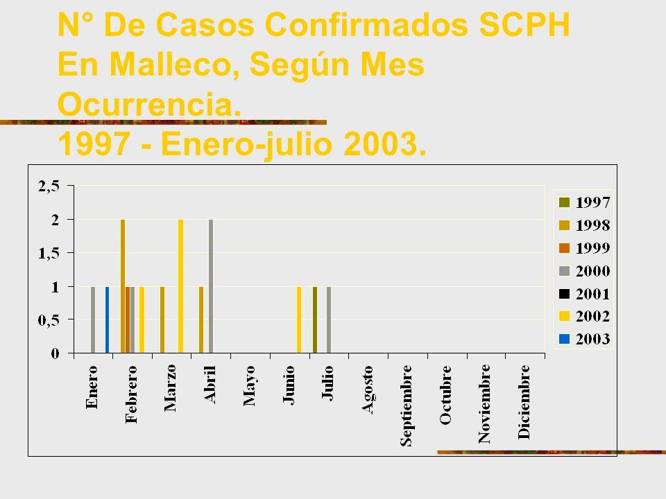 N° De Casos Confirmados SCPH En Malleco, Según Mes Ocurrencia