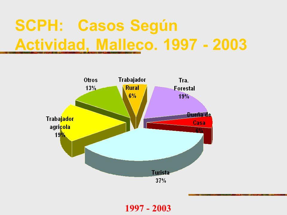 SCPH: Casos Según Actividad, Malleco. 1997 - 2003