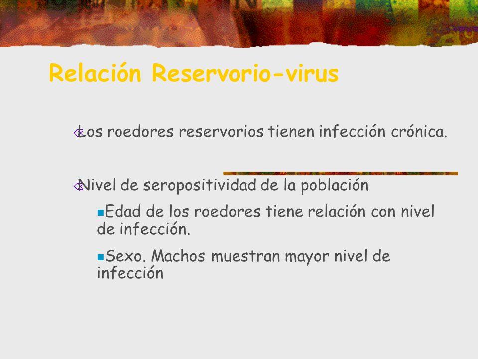 Relación Reservorio-virus