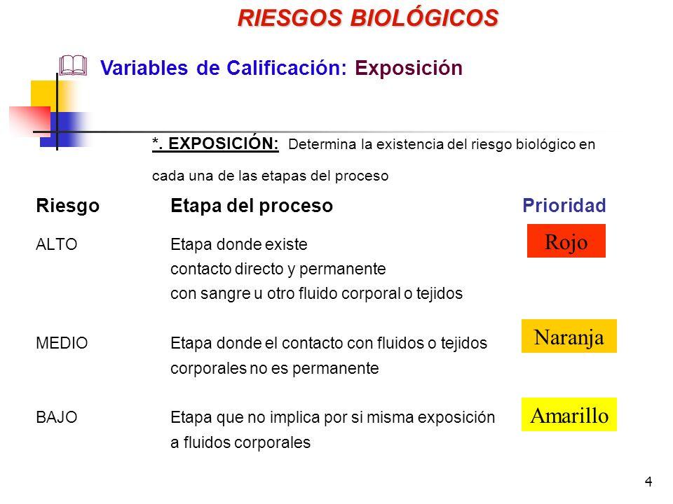 RIESGOS BIOLÓGICOS Rojo Naranja Amarillo