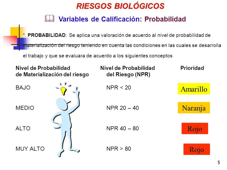 RIESGOS BIOLÓGICOS Amarillo Naranja Rojo