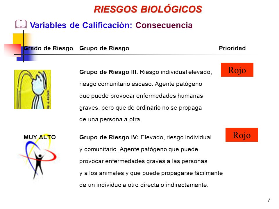 RIESGOS BIOLÓGICOS Rojo Variables de Calificación: Consecuencia