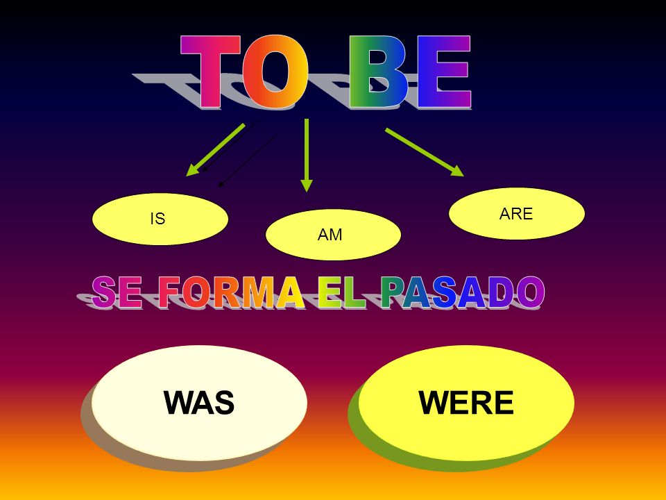 TO BE ARE IS AM SE FORMA EL PASADO WAS WERE