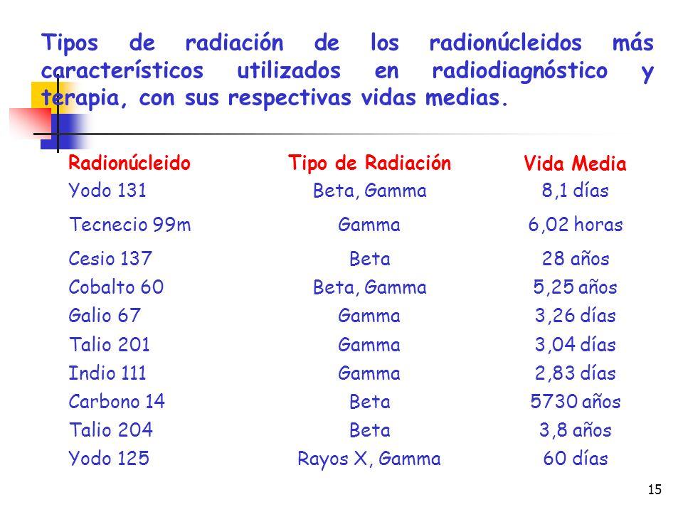 Tipos de radiación de los radionúcleidos más característicos utilizados en radiodiagnóstico y terapia, con sus respectivas vidas medias.