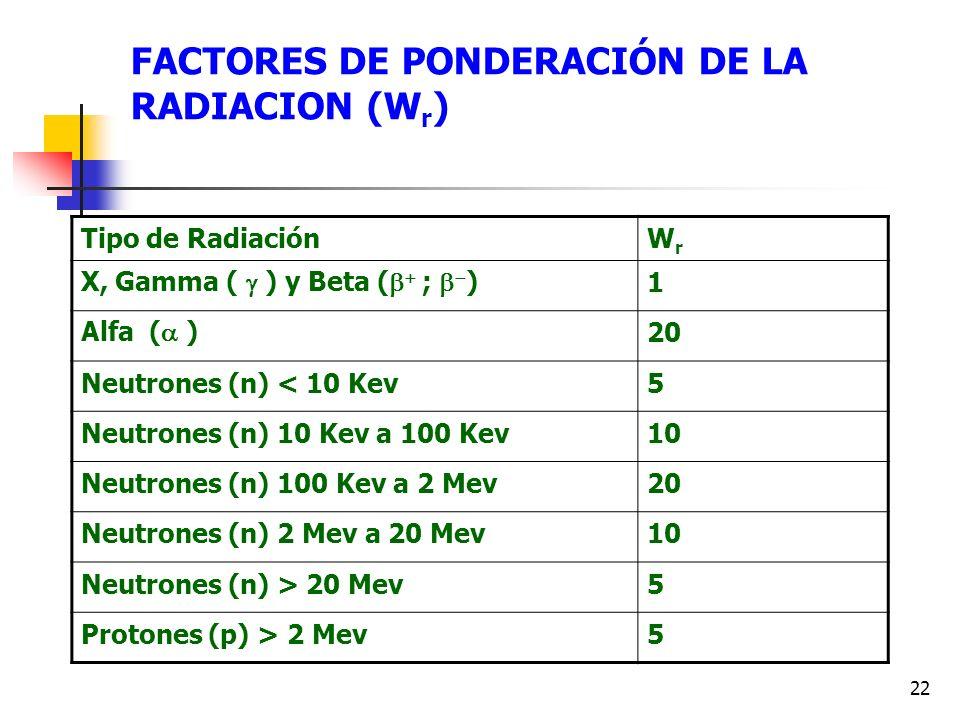 FACTORES DE PONDERACIÓN DE LA RADIACION (Wr)