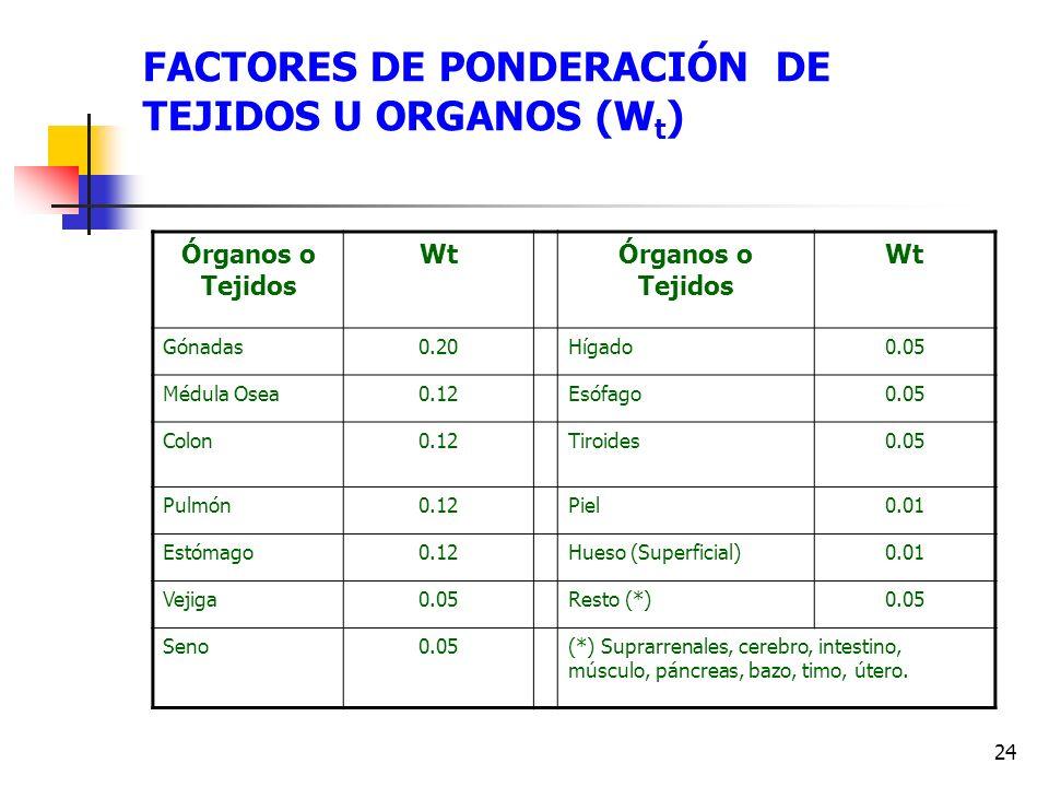FACTORES DE PONDERACIÓN DE TEJIDOS U ORGANOS (Wt)