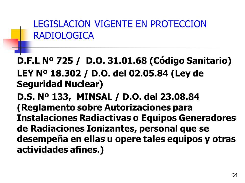LEGISLACION VIGENTE EN PROTECCION RADIOLOGICA