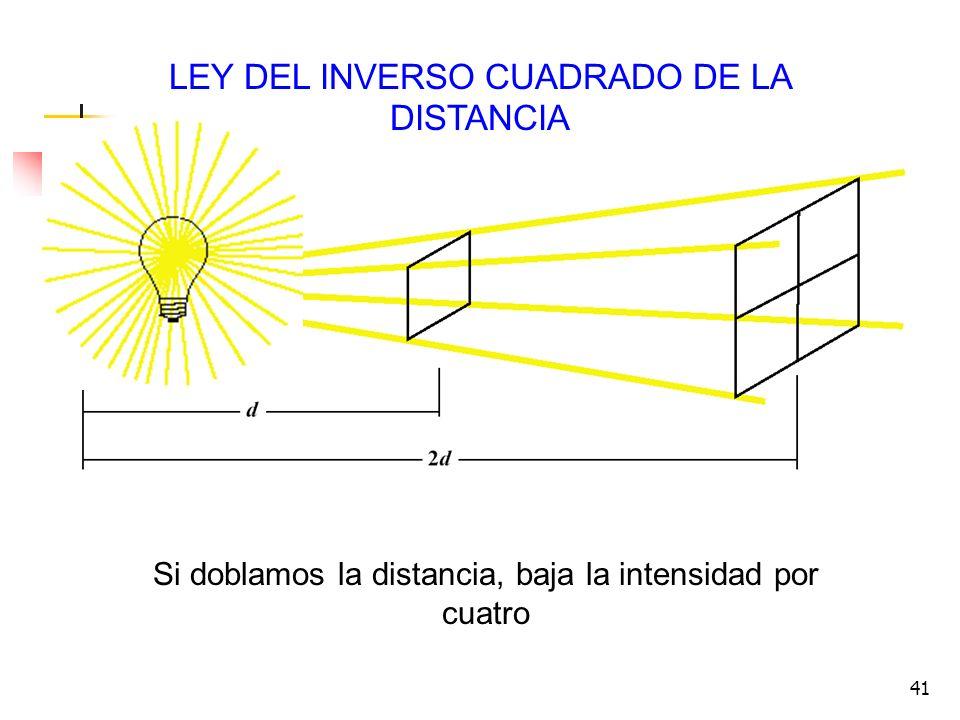 LEY DEL INVERSO CUADRADO DE LA DISTANCIA