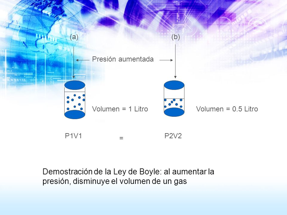(a)(b) Presión aumentada. Volumen = 1 Litro. Volumen = 0.5 Litro. P1V1. P2V2. =