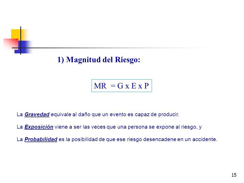 1) Magnitud del Riesgo: MR = G x E x P