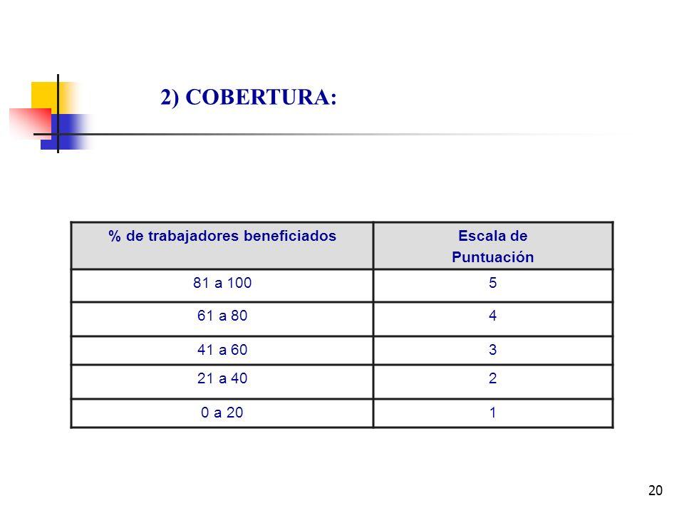 % de trabajadores beneficiados
