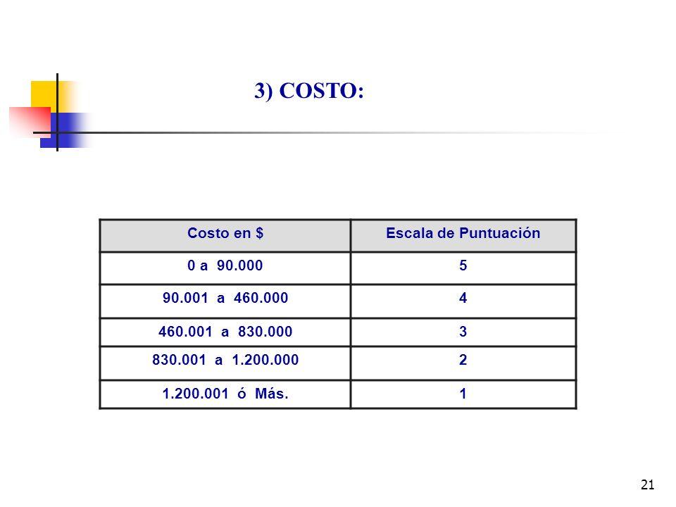 3) COSTO: Costo en $ Escala de Puntuación 0 a 90.000 5