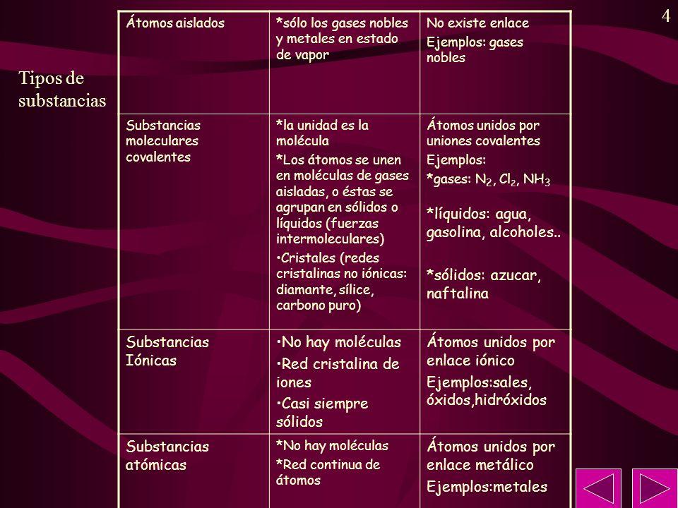 Tipos de substancias *líquidos: agua, gasolina, alcoholes..