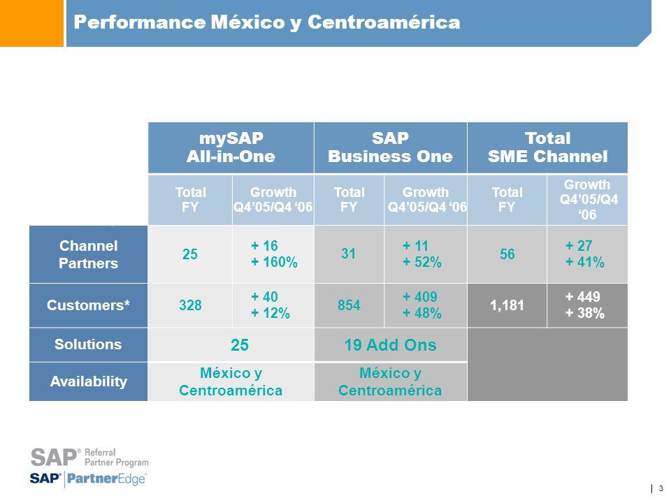 Performance México y Centroamérica