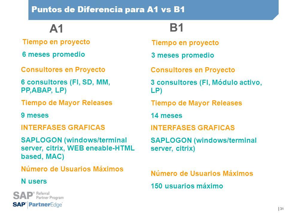 Puntos de Diferencia para A1 vs B1