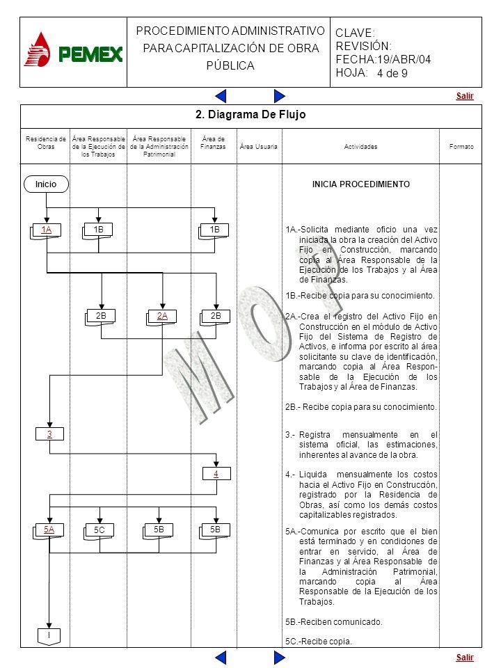 4 de 9 2. Diagrama De Flujo INICIA PROCEDIMIENTO