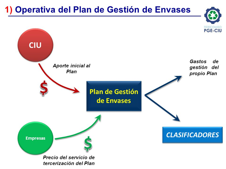 $ $ 1) Operativa del Plan de Gestión de Envases CIU