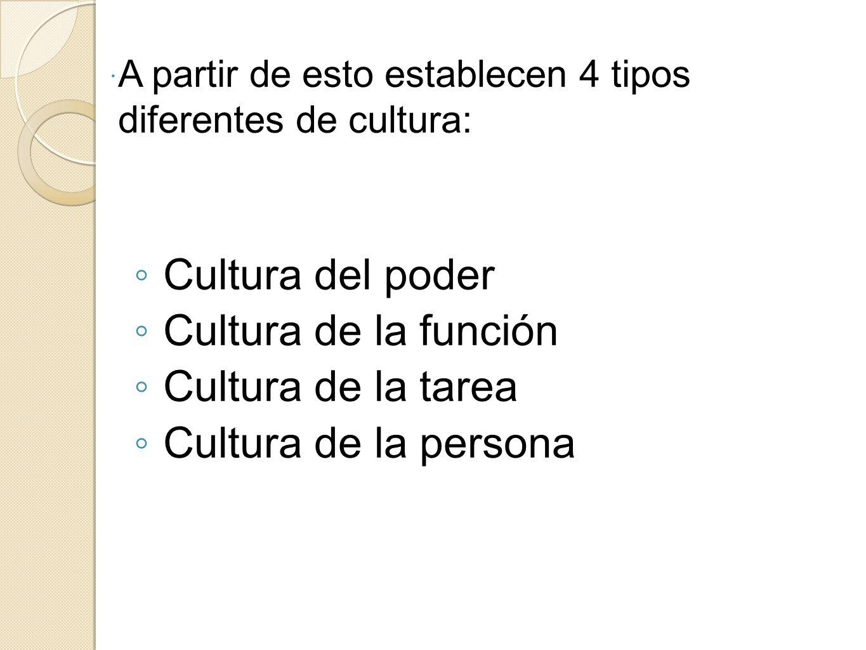 Cultura del poder Cultura de la función Cultura de la tarea